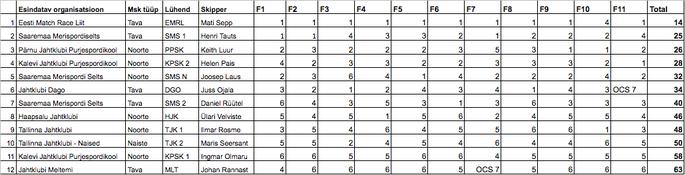 Eesti Purjetamisliiga kolmanda etapi tulemused