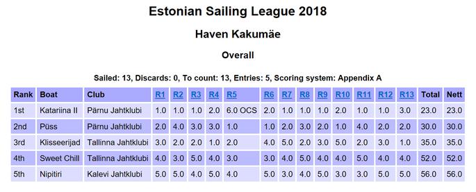 2018.a Eesti Purjetamisliiga esimese etapi tulemused FOTO: Eesti Purjetamisliiga