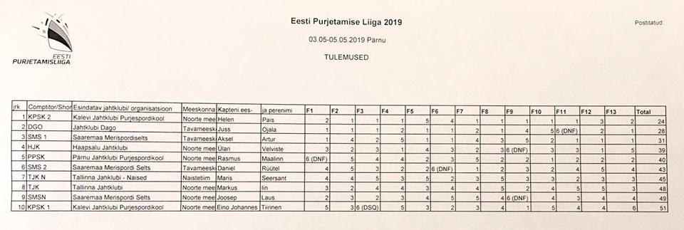 Eesti Purjetamise Liiga 1. etapp 2019 tulemused